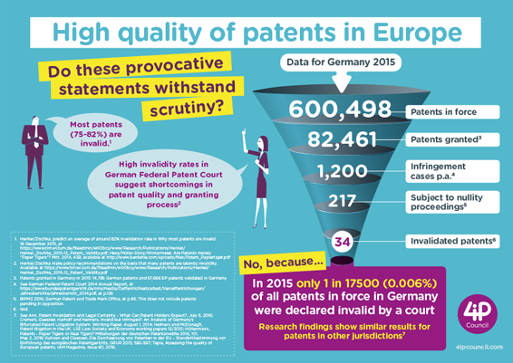 High quality of Patents in Europe - infographic